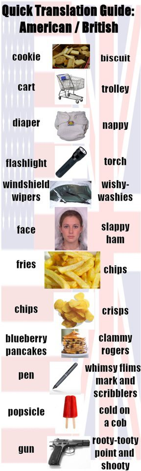 Quick Translation Guide American British