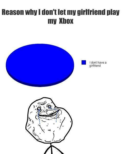 Reasons Why I Dont Let My Girlfriend Play My Xbox