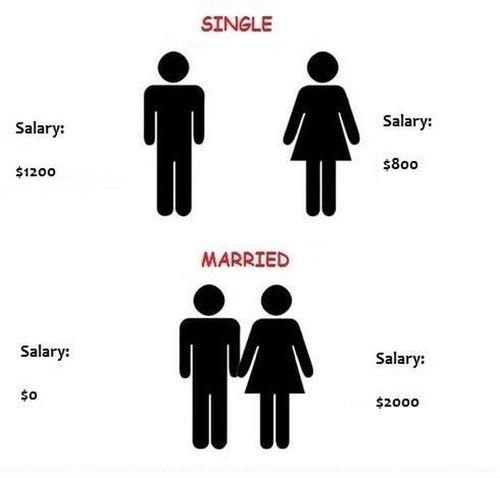 Salary before and after marriage