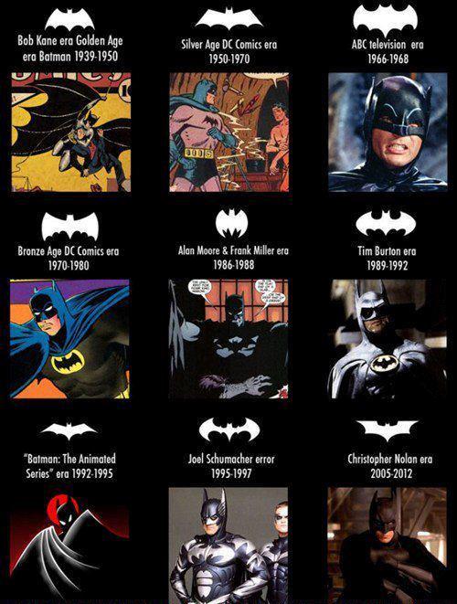 The Batman logo over the years
