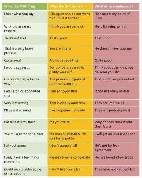 What the British say