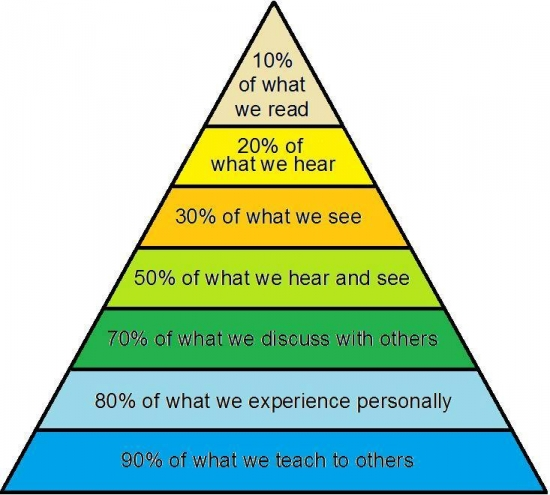 Percentage of what we see and hear