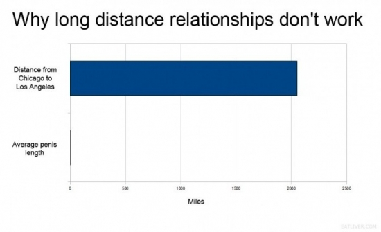 Why long distance relationships dont work