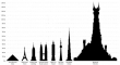 Barad Dr mordor Scale Size Explained