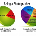 Being a photographer