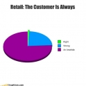 Graph of the retail customer