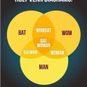 Holy venn diagrams