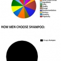 How people choose Shampoo