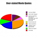 Over stated movie quotes