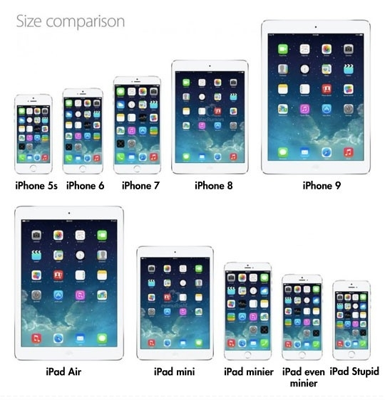 Evolution of iPhone and iPad